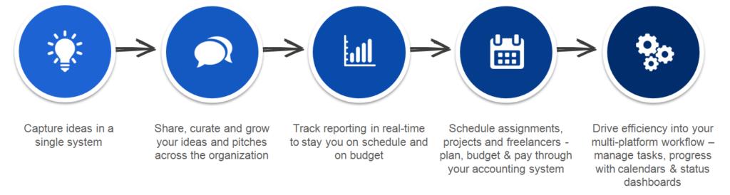 Integrated Media Planner (IMP)