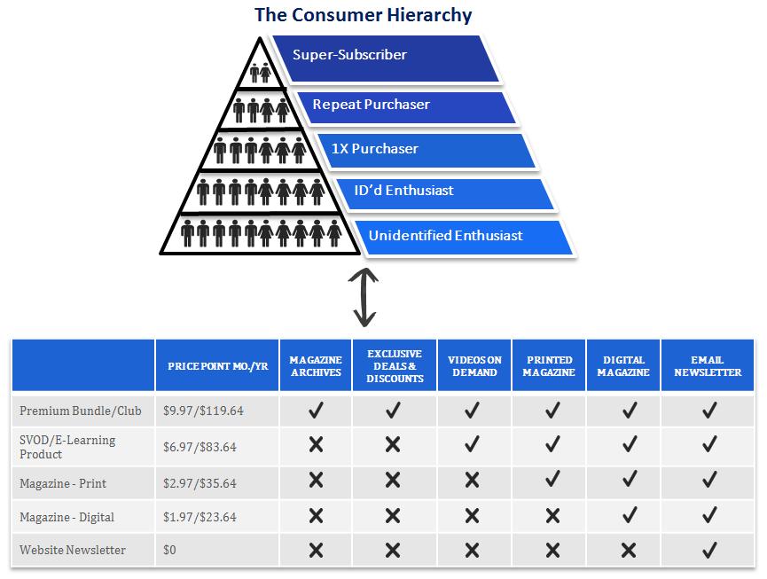 consumer hierarchy