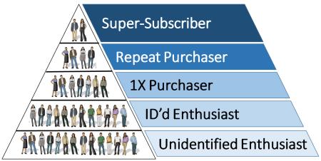 Consumer Hierarchy w-o Label